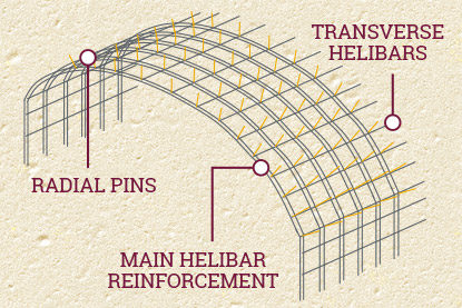 Arch reinforcement using radial pins and Helibar