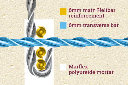 Helibar reinforcement set in Marflex epoxy mortar