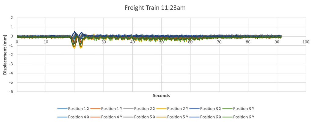 Rail bridge displacement monitoring for freight trains