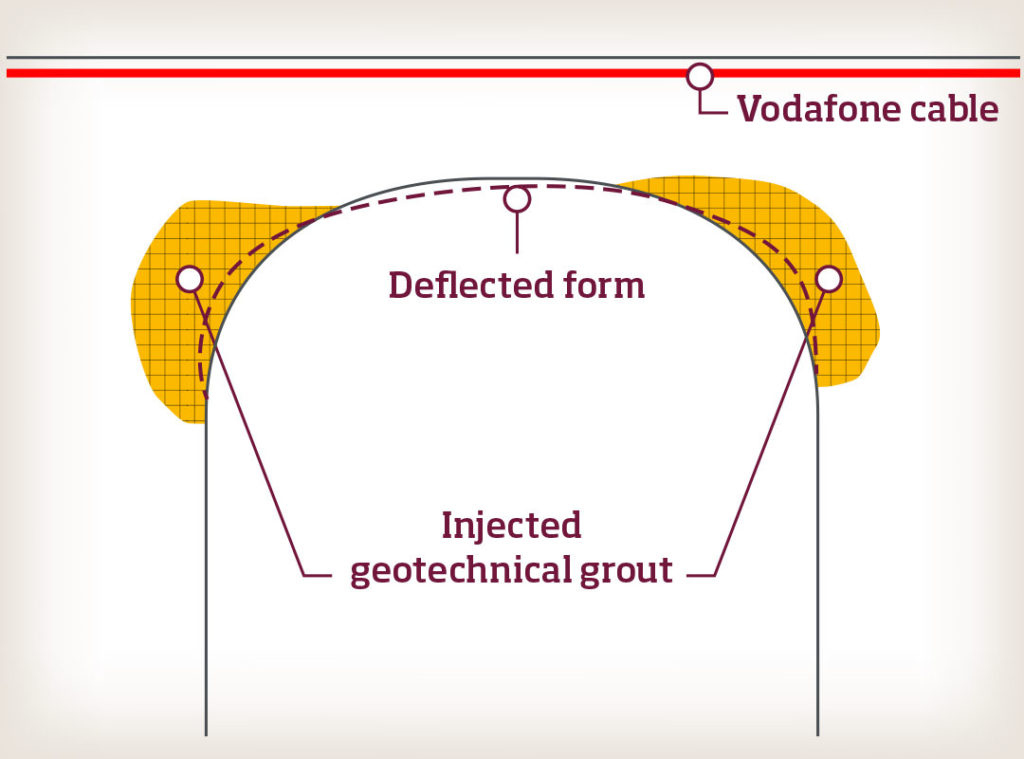 Diagram showing the deflection in the arch and the injected geotechnical grout areas